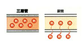 管の構造の写真