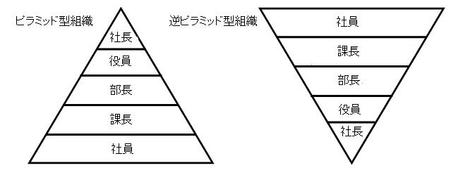 逆ピラミッド型組織